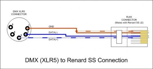 Dmx To Rj45 Wiring Diagram Dmx Discover Your Wiring