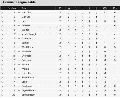 Nice Day Sports Epl England Premier League Table Score Board 23 Au Premier League Table Premier League English Premier League