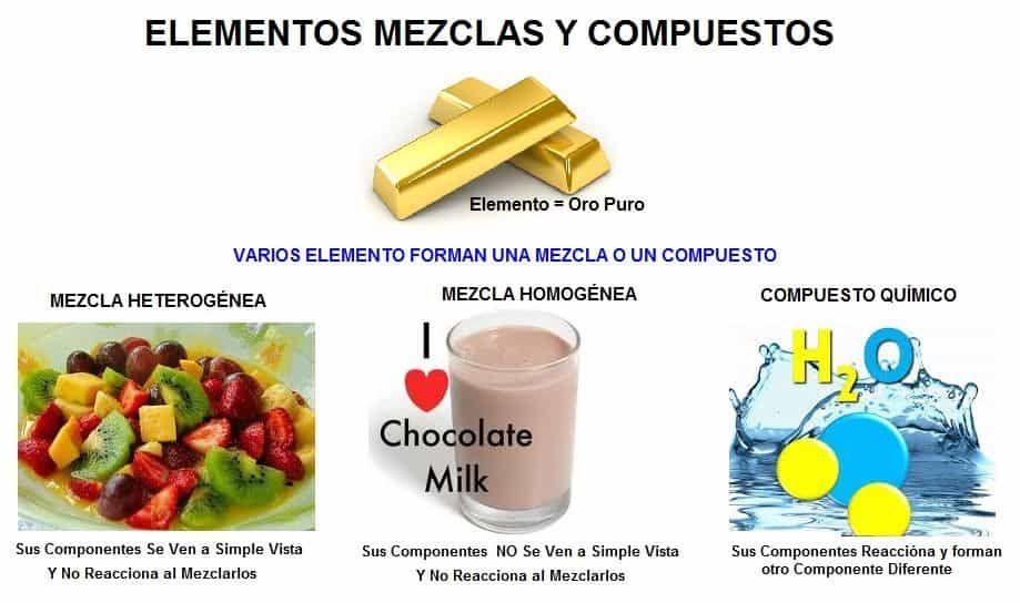 Mezcla Homogeneas Y Heterogeneas Tipos De Mezclas Y Separacion De Mezclas Separacion De Mezclas Disoluciones Quimicas Ensenanza De Quimica