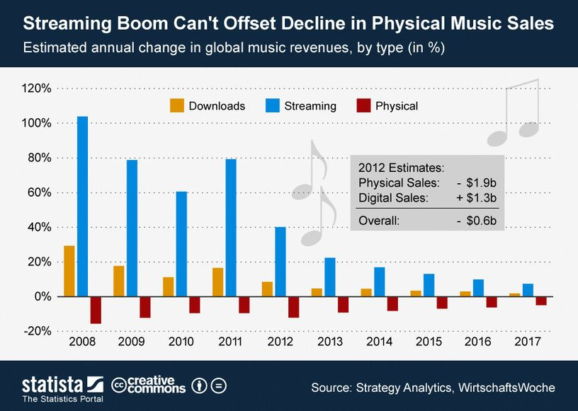• Chart: Streaming Boom Can't Offset Decline in Physical Music Sales | Statista