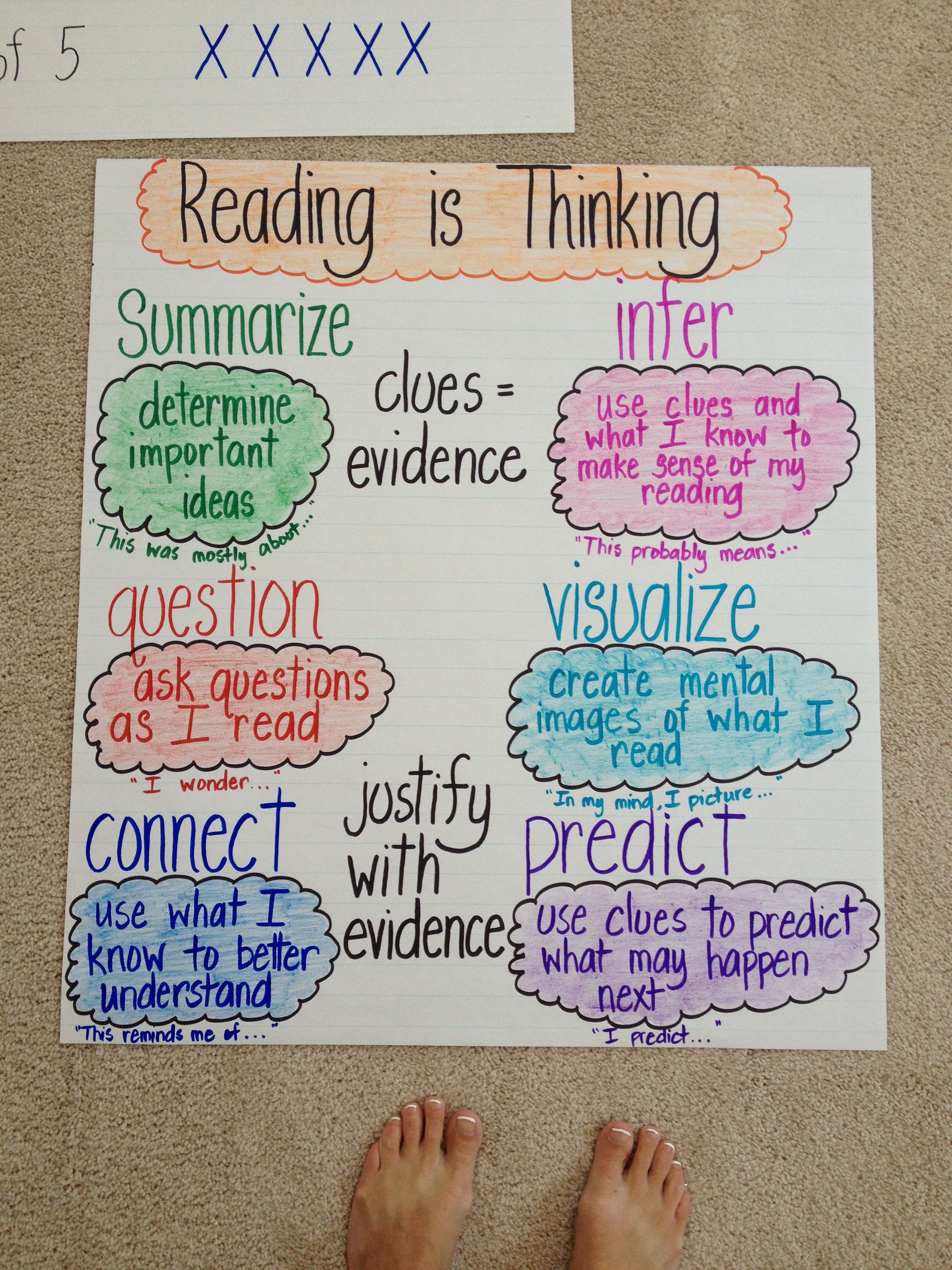 Strategies For Comprehension Anchor Chart With Images