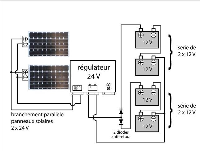 Branchement solaire pour RV