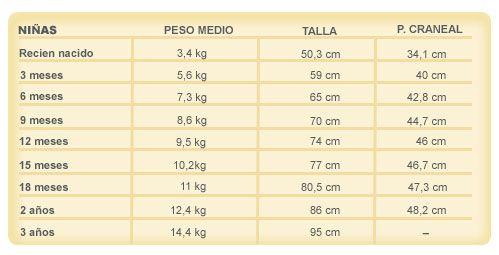 Talla Peso Y Perimetro Cefalico Segun La Edad Del Bebe Canal