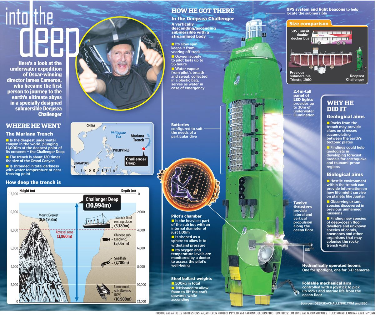 Pin By Rick Mccawley On Info Graphics Deepsea Challenger