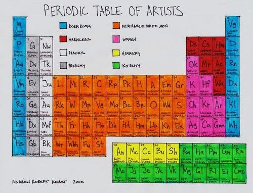 Really wish i could read this better periodic tables artists periodic table of elements how clever urtaz Images