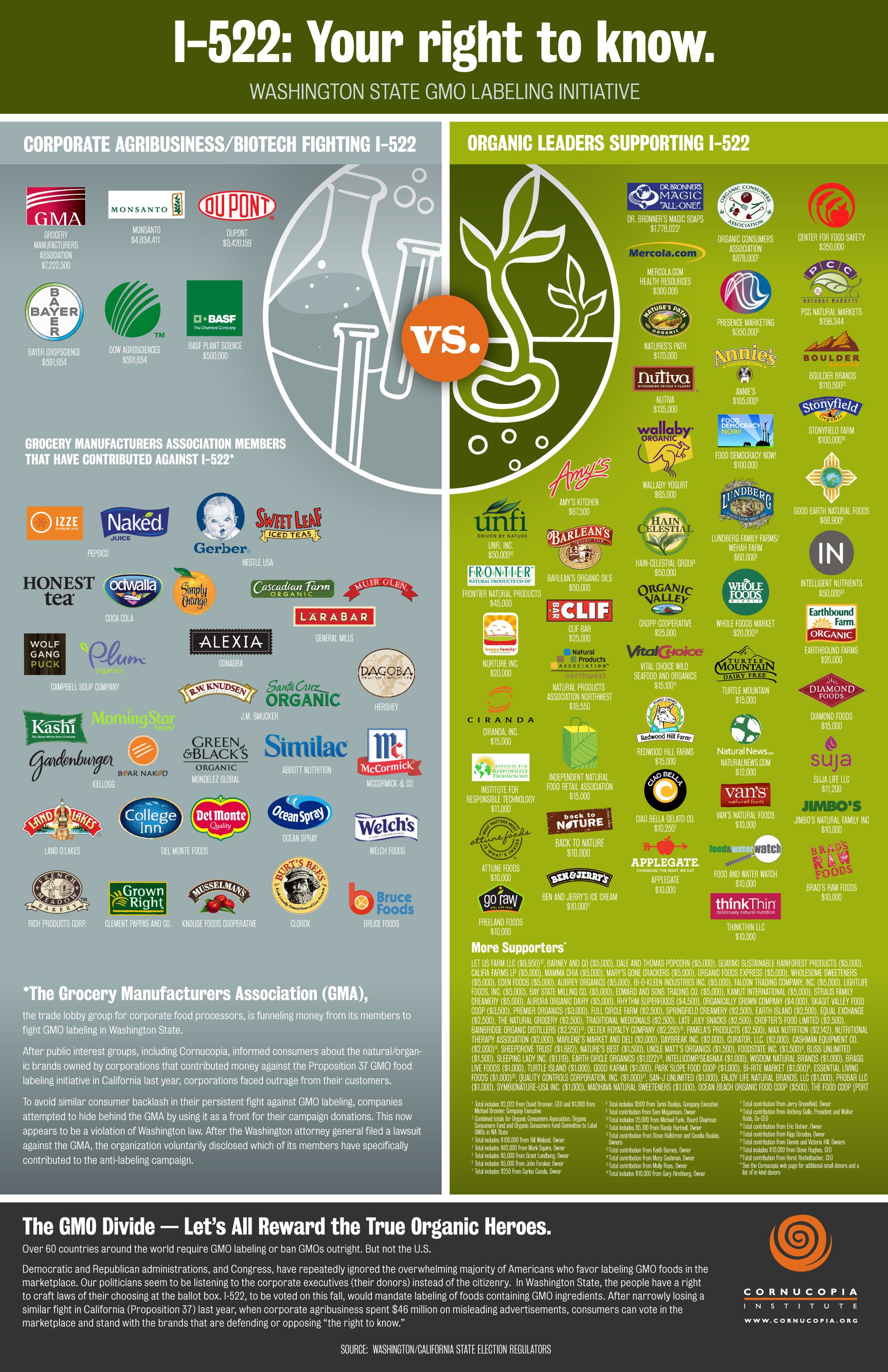 Companies Against GMO Labeling Revealed  Infographic