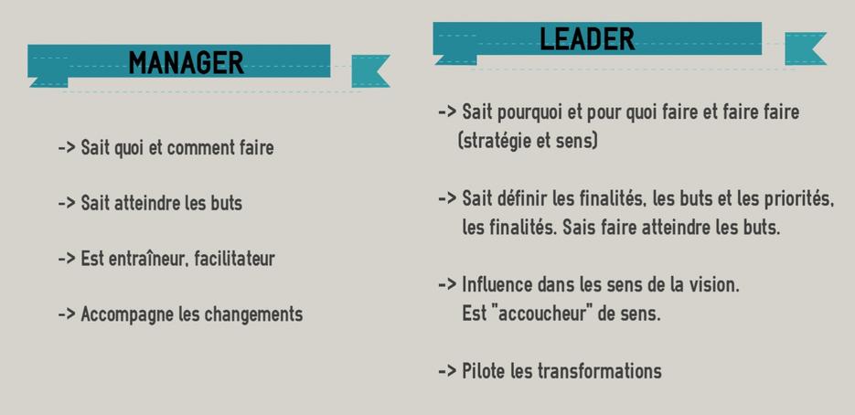la diff u00e9rence entre un manager et un leader  un manager n u0026 39 a pas besoin d u0026 39  u00eatre un leader pour