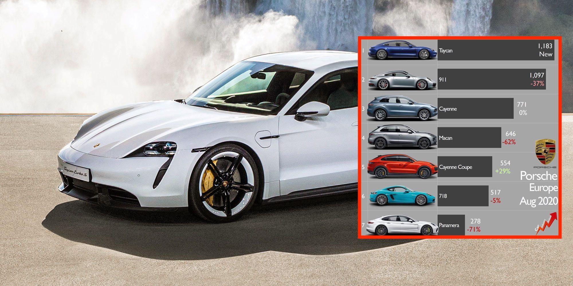 Taycan Electric Car Is Already Porsche S Best Selling Model Destroys Panamera Sales Https T Co A2ouc0m4ut By Fredericlambert Bjmt Porsche Electric Car Car