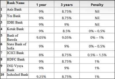 Is fixed deposit good option for investment