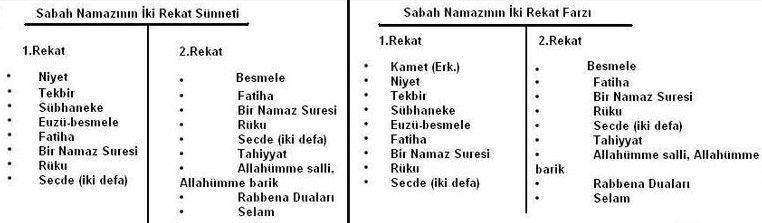 Namaz Nasil Kilinir Tablo Ile Anlatim Islamiforumlar Net Dualar Bilgi Album