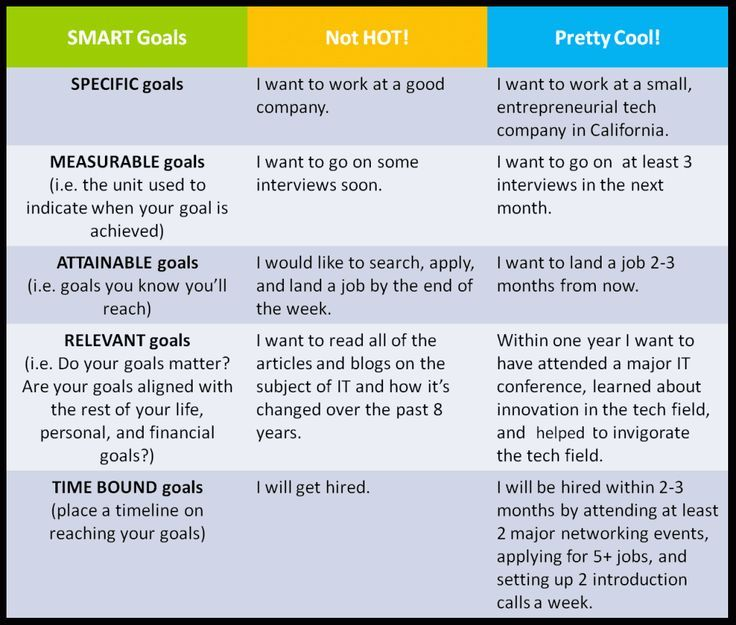 Bad Resume Examples For Students: Bad Examples Of Smart Goal Statements For Students