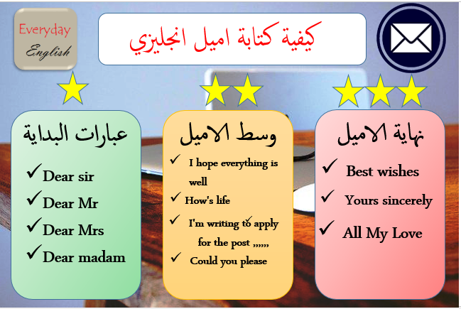 كيفية كتابة اميل انجليزي في اللغة الانجليزية Learn English How To Apply Learning