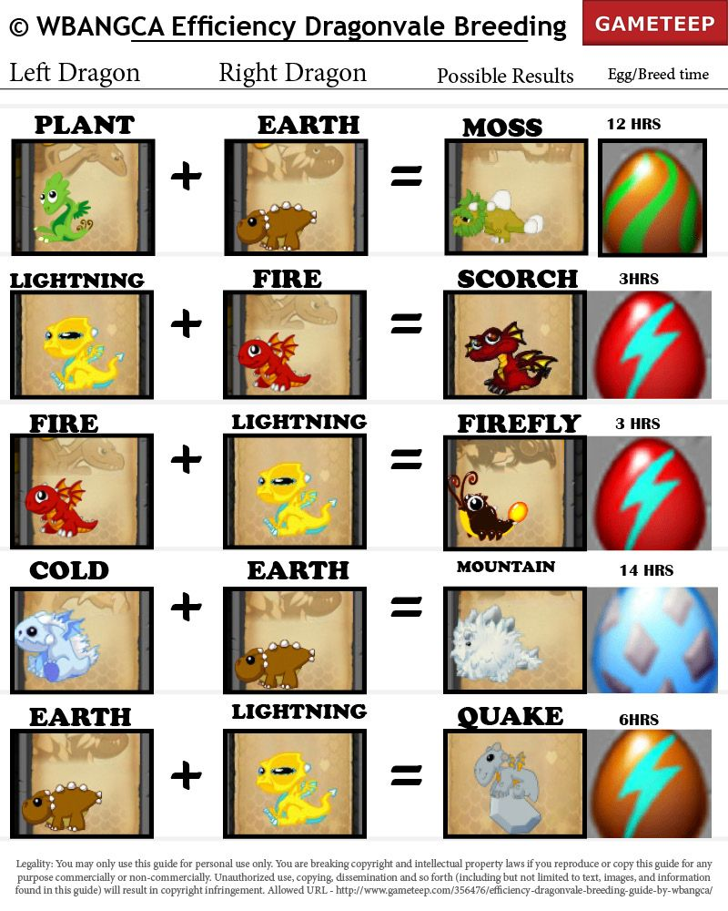 Monster Legends: Monster Skills, Stats, Images Dragonvale breeding list with pictures