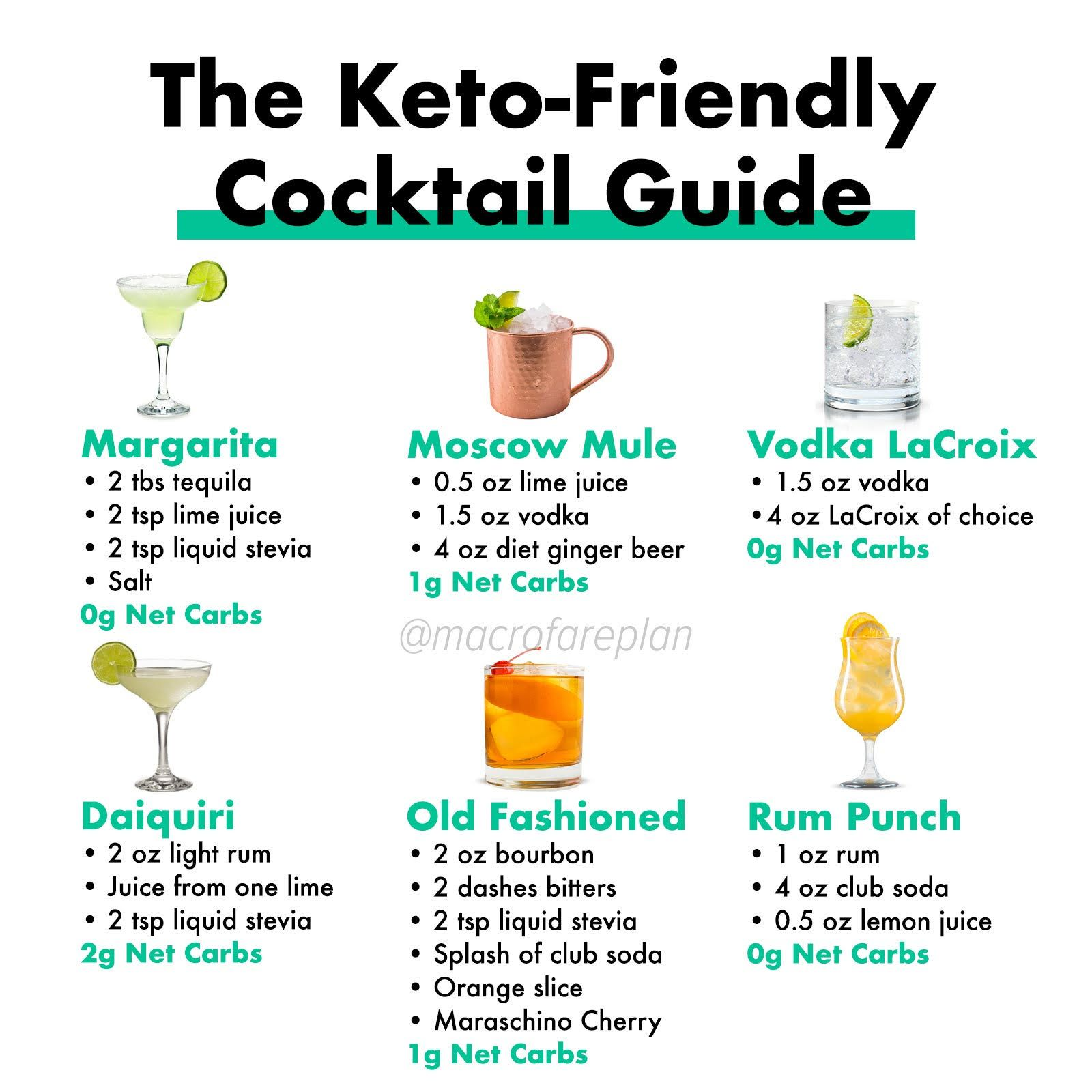 Going Keto Doesn T Mean You Have To Eliminate All Of Your Favorite Cocktails Here Are Six Low Carb Cocktai Keto Diet Alcohol Keto Cocktails Starting Keto Diet