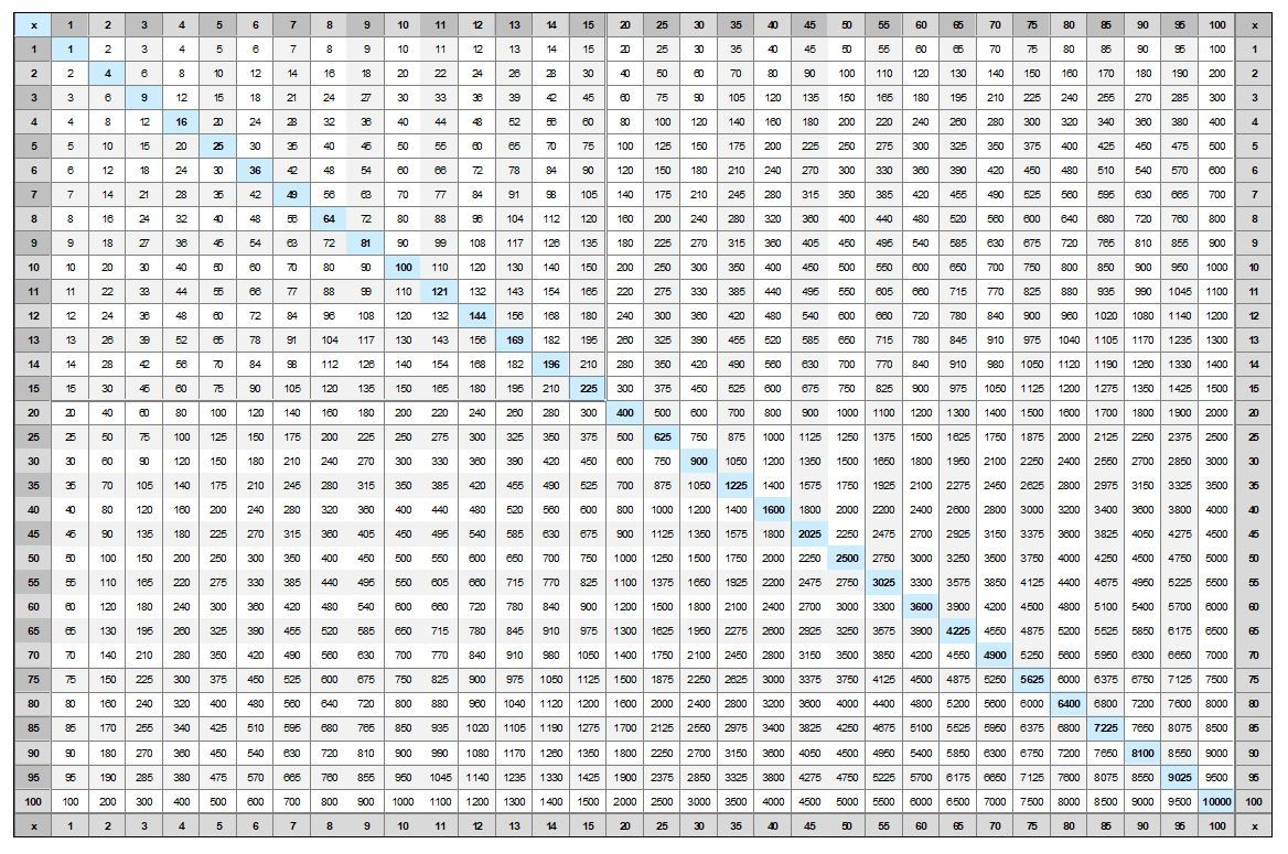 Multiplication Chart Up To 100 Times 100 Multiplication