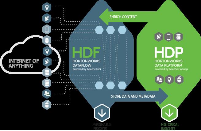 Hortonworks Dataflow Powered by Apache Nifi | Hadoop v roce 2019