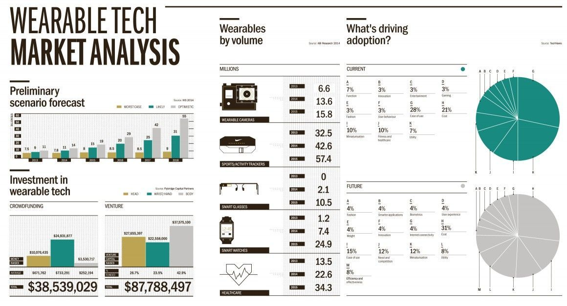 how to do a market analysis pinch - Google Search Info graphics - competitive market analysis