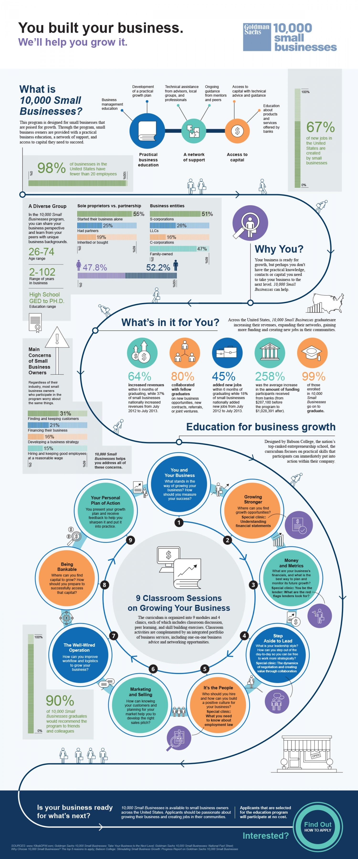 Goldman Sachs 10 000 Small Busineses Small Business Infographic Business Growth Plan Business Infographic