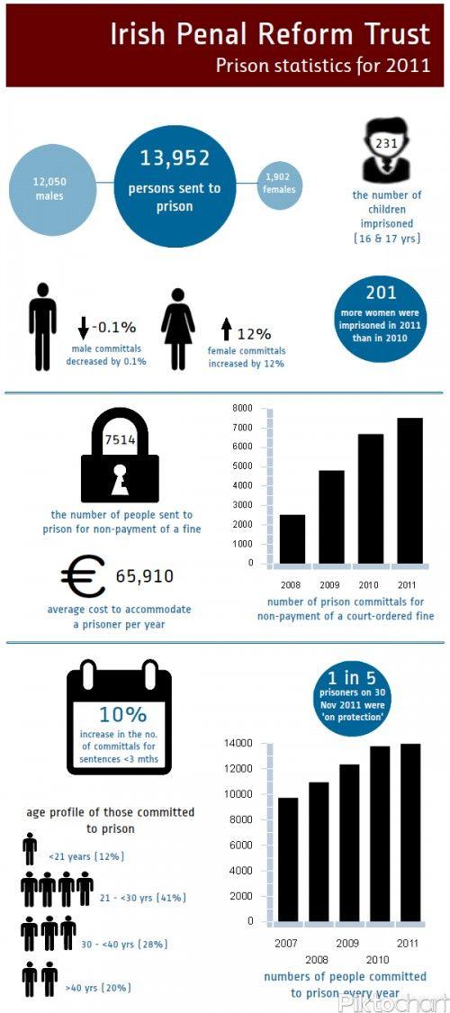 Prison statistics for 2011: Infographic