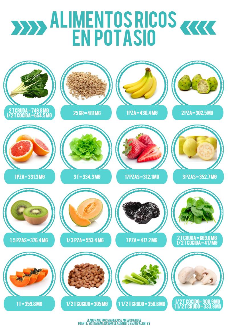 Alimentos ricos en potasio alimentos pinterest alimentos ricos en potasio alimentos y - Tabla de alimentos ricos en hierro ...