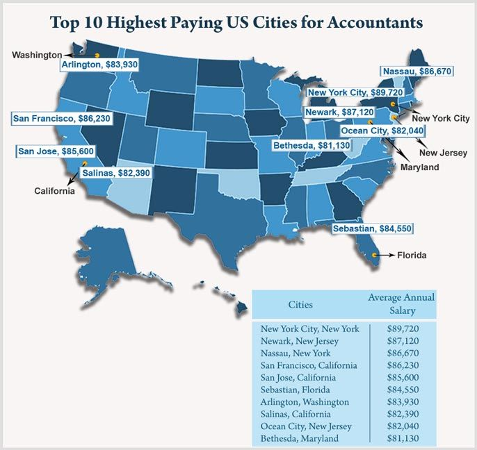 Top 10 Highest Paying Us Cities For Accountants Finance Career