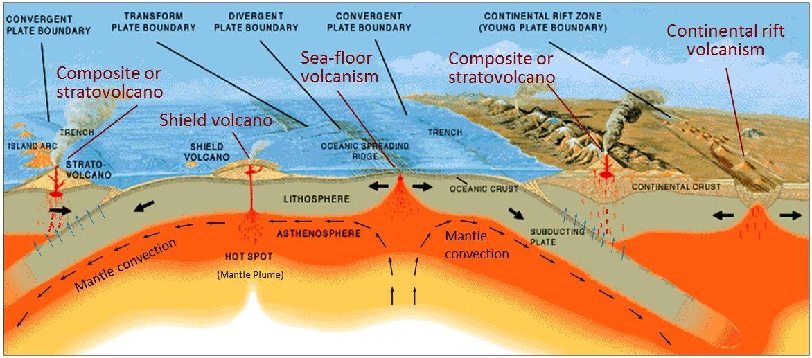 Divergent Boundary Https Scienceterms Net Geology Divergent Boundary Subduction Zone Plate Tectonics Subduction