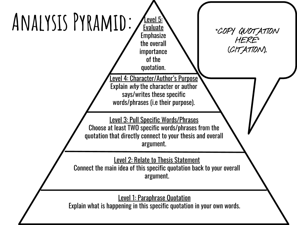 Analysi Pyramid Guideline And Template Author Purpose Character Analysis Essay