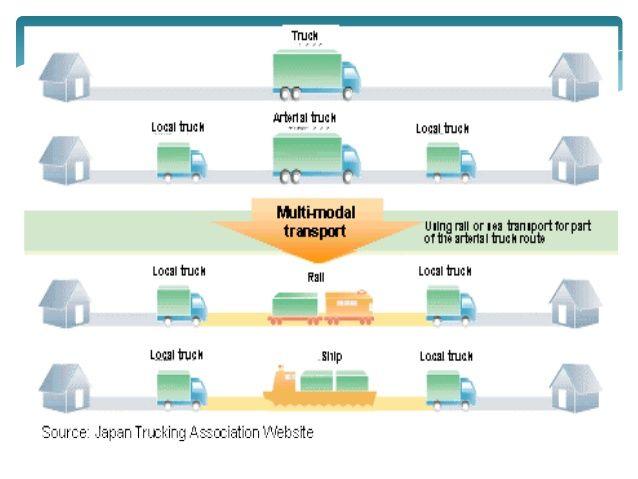 multimodal transportation center