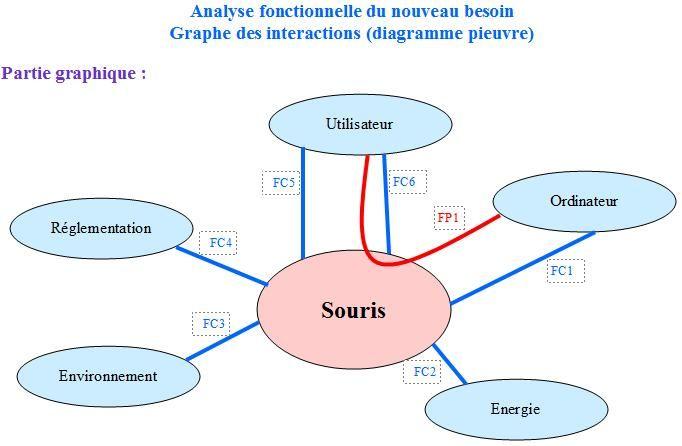 Analyse Des Fonctions De La Souris 2 Ou Diagramme Pieuvre