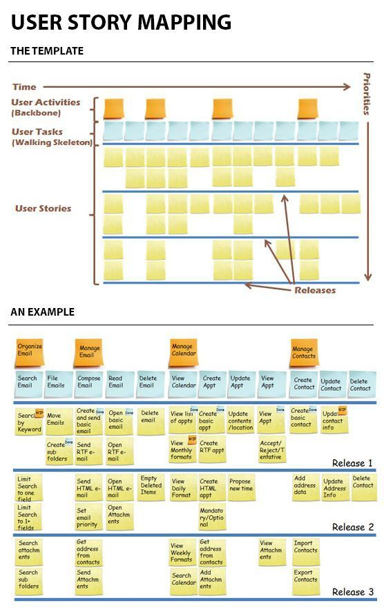 User Story Mapping gibt Ihnen den Gesamtschau. Ein Tool zum Kombinieren von UX und Agile ... #interfacedesign