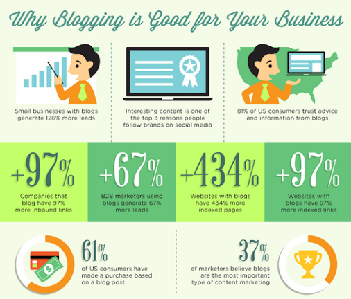 Social Eddy- Why #blogging is good for your #business!