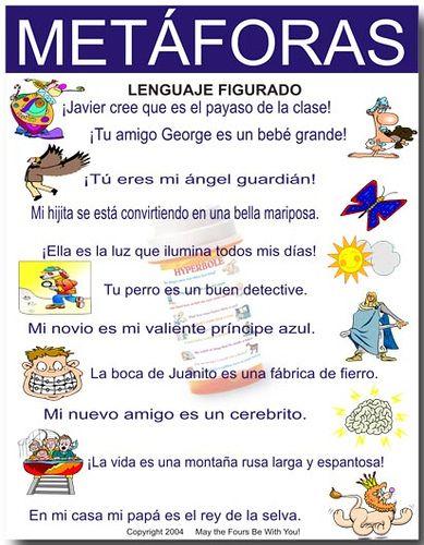 Metaforas Metaphors Classroom Poster Learning Spanish