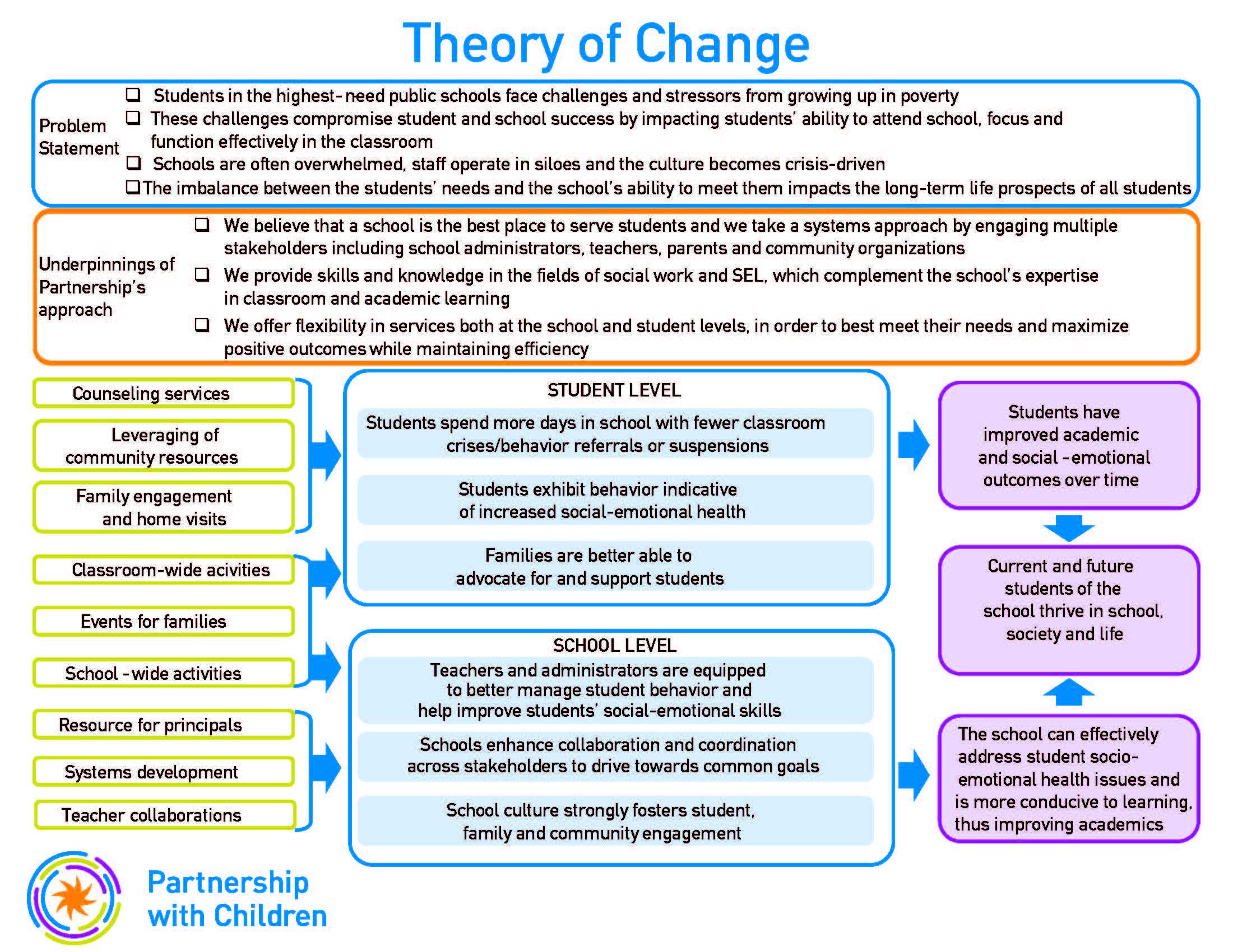 Theory of Change v. 3   Theory of change, Change ...