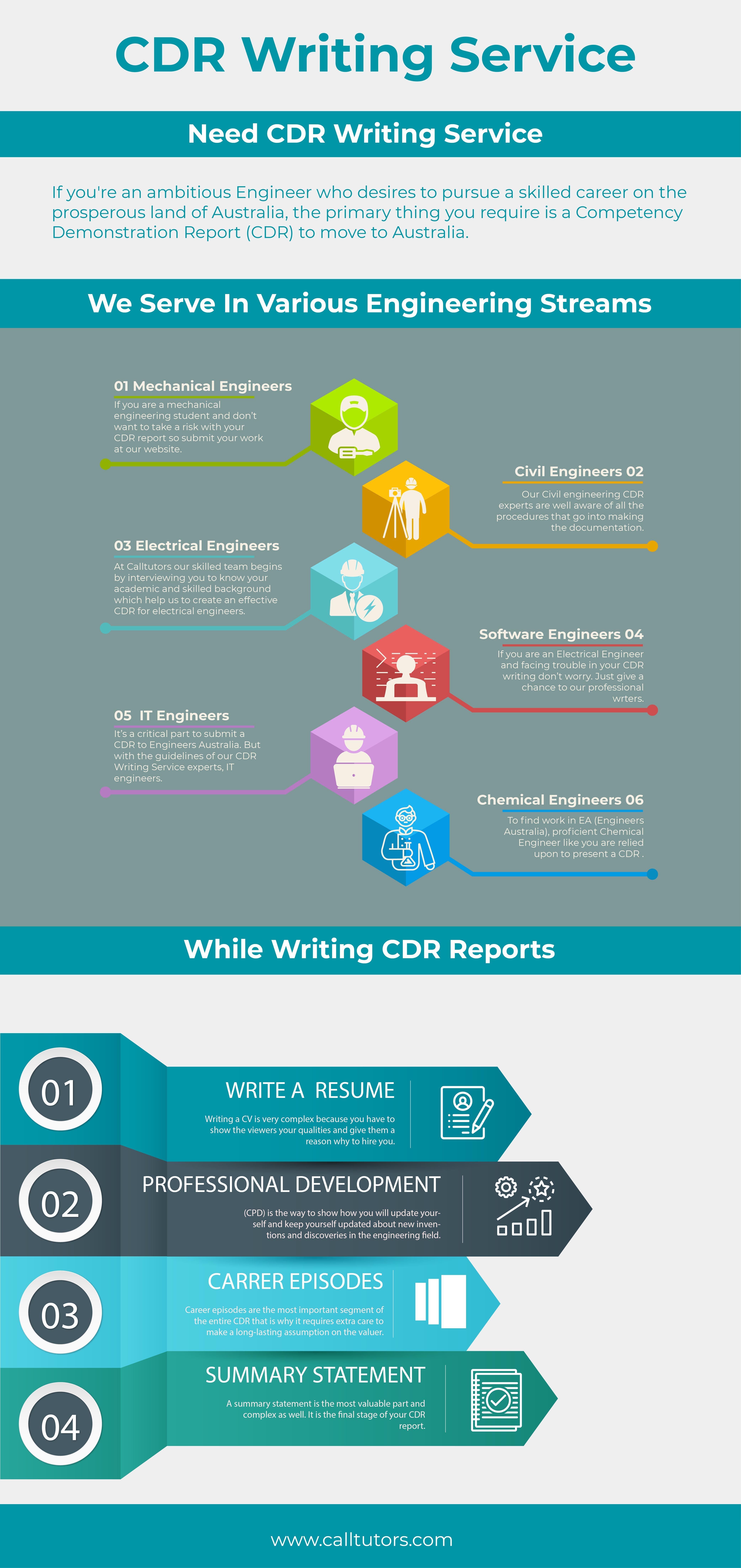 Get the best cdr writing help by Professional only at