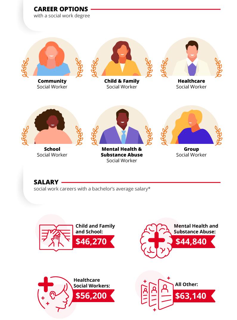 Career Options For Bachelor Of Social Work Social Work Social Work Programs Social Worker