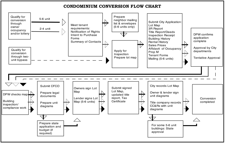 San Francisco Condominium Conversion Rules And Process Sirkinlaw Flow Diagram