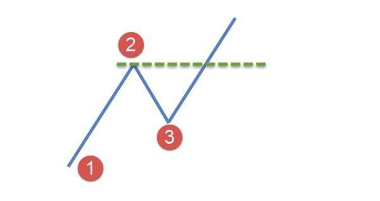 The 1 2 3 Reversal Is A Price Action Trading Pattern That Can Easily Form The Basis Of A Trading Strategy It Is A Simpl Swing Trading Trading Strategies Chart