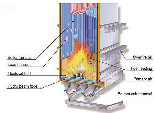 COAL BASED THERMAL POWER PLANTS: THERMAL BOILERS | power boilers ...