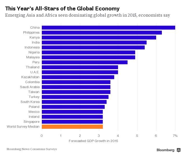 The 20 Fastest Growing Economies This Year Economy World Finance Global Economy