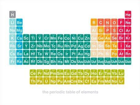 The Periodic Table Is A Table Of The Chemical Elements The Elements