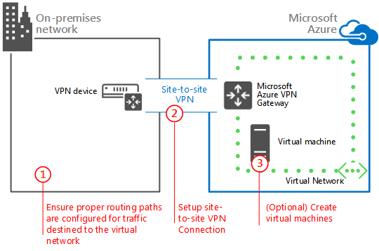 32c6899a73f0182d133f9af6bbd13d2a - Azure Site To Site Vpn Configuration