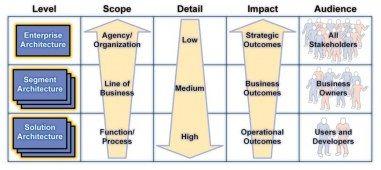 Architecture Levels Enterprise Architecture Business Architecture Enterprise