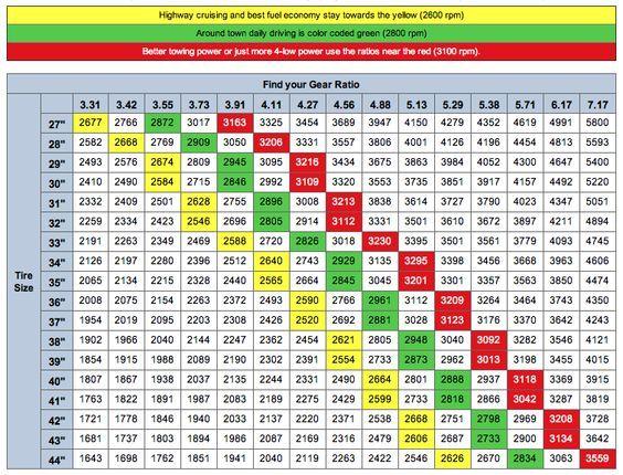 Gear Ratio \ Tire Size Chart http\/\/wwwjeep4x4center\/jeep - tire conversion chart