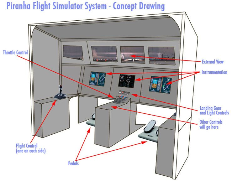 Cockpit Diagram