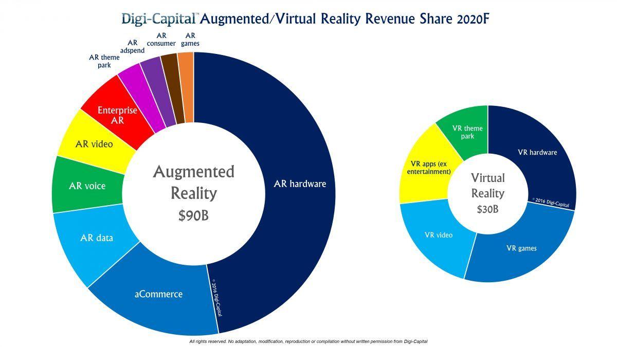 791e5c87e904 VR AR MR Revenue Share forecast to 2020 (Digi-Capital Jul 2016 ...