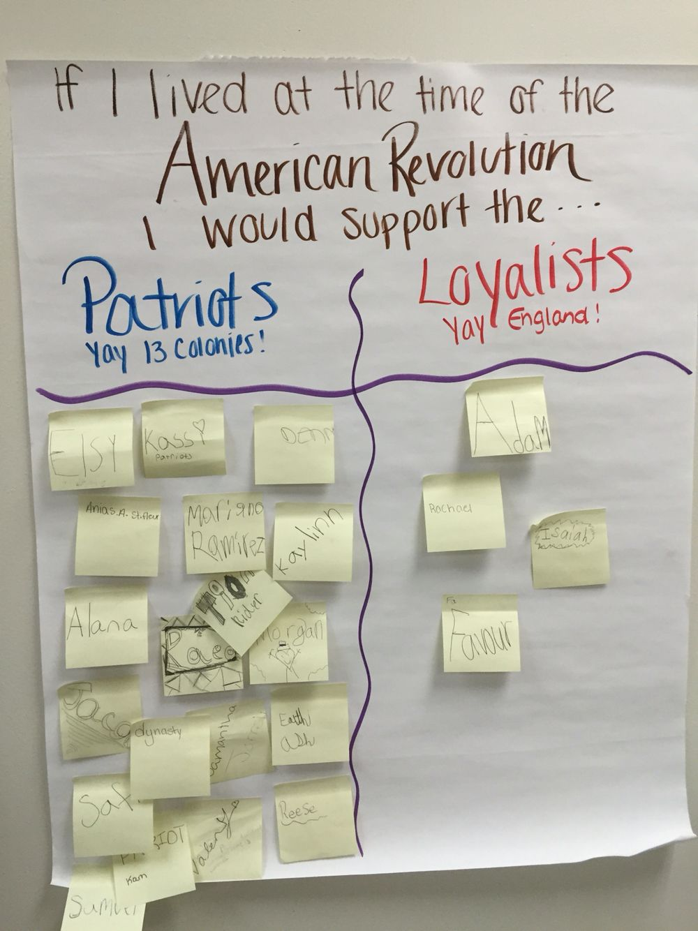 Patriots Versus Loyalists Anchor Chart After Research And Reading To Prompt Discussion 4th Grade Social Studies 7th Grade Social Studies Social Studies Teacher
