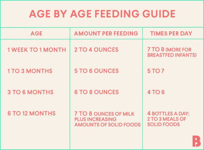 How much milk should baby drink at 2 months