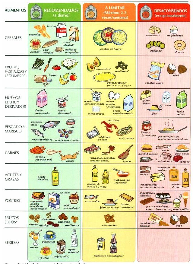 Colesterol alimentos aconsejados y prohibidos salud - Colesterol en alimentos tabla ...
