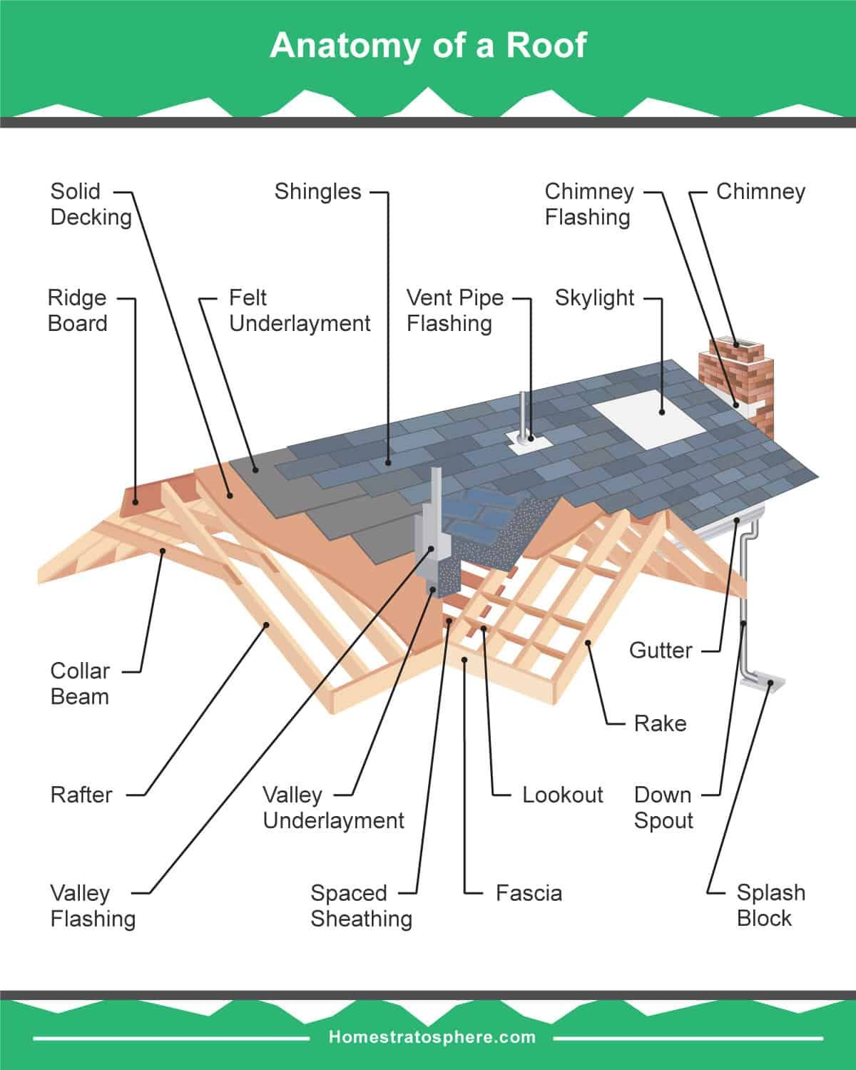 19 Parts Of A Roof On A House Detailed Diagram In 2020 Roof Cladding Roof Design Roof Structure
