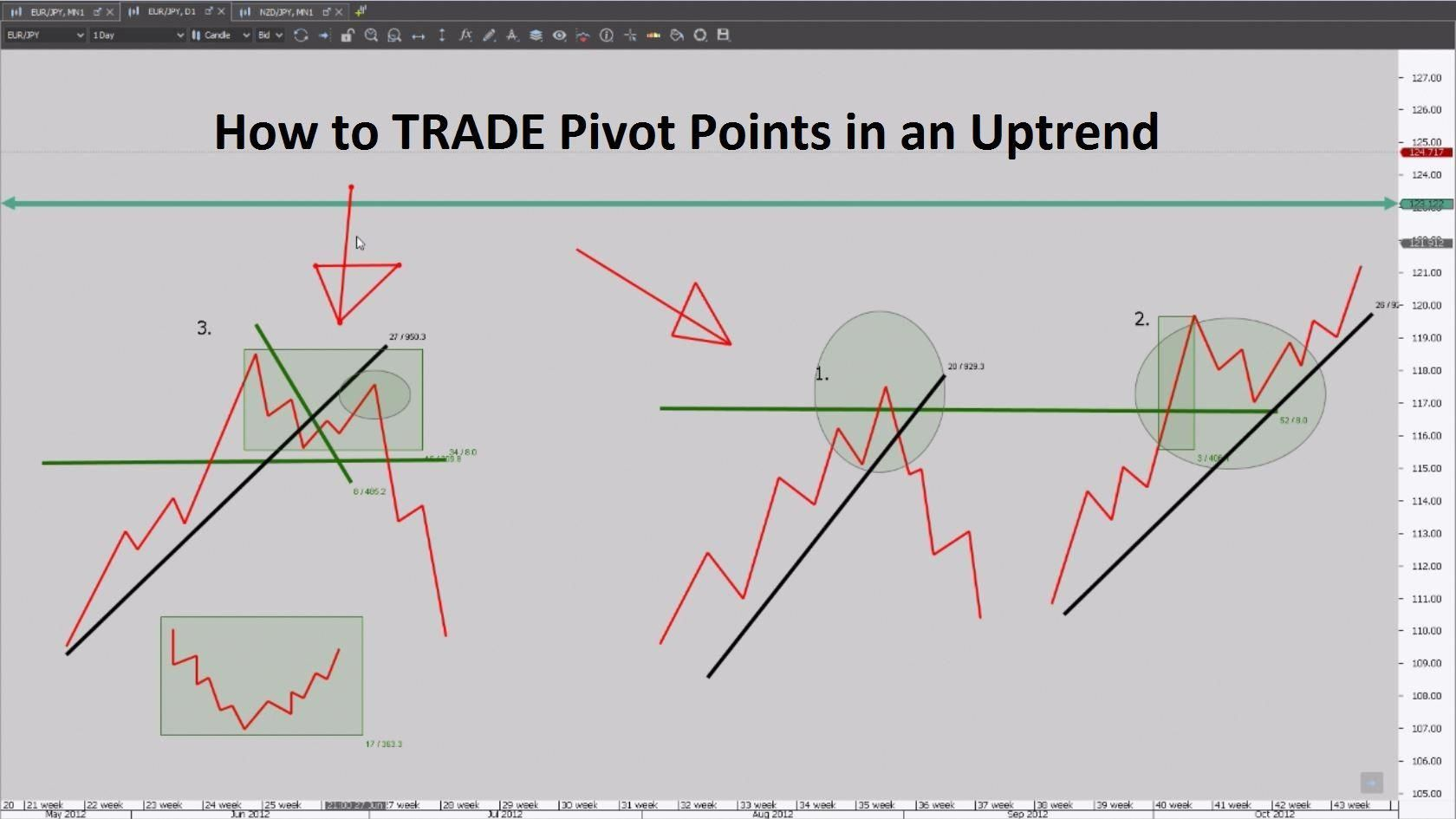 Forex Trading For Beginners How To Trade Pivot Points In An